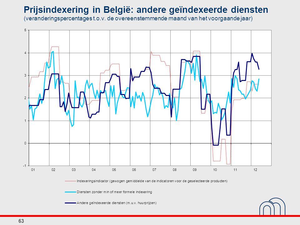Prijsindexering in België: andere geïndexeerde diensten (veranderingspercentages t.o.v.