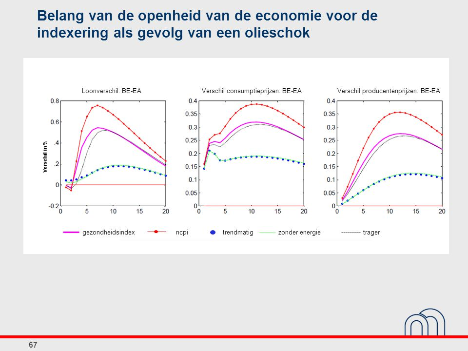 Belang van de openheid van de economie voor de indexering als gevolg van een olieschok