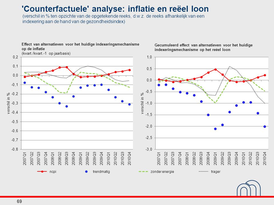 Counterfactuele analyse: inflatie en reëel loon