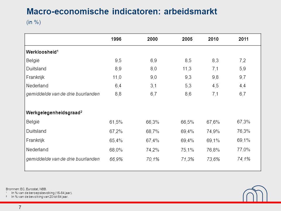 Macro-economische indicatoren: arbeidsmarkt