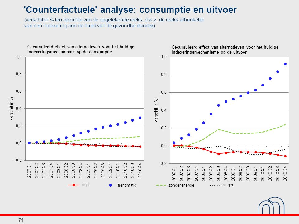 Counterfactuele analyse: consumptie en uitvoer