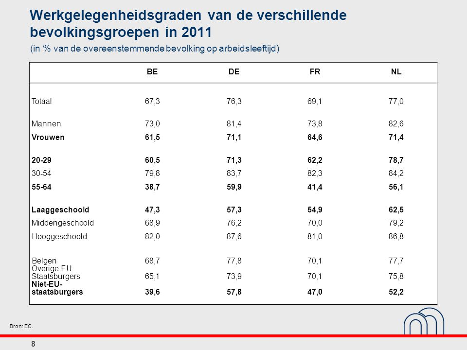 Werkgelegenheidsgraden van de verschillende bevolkingsgroepen in 2011