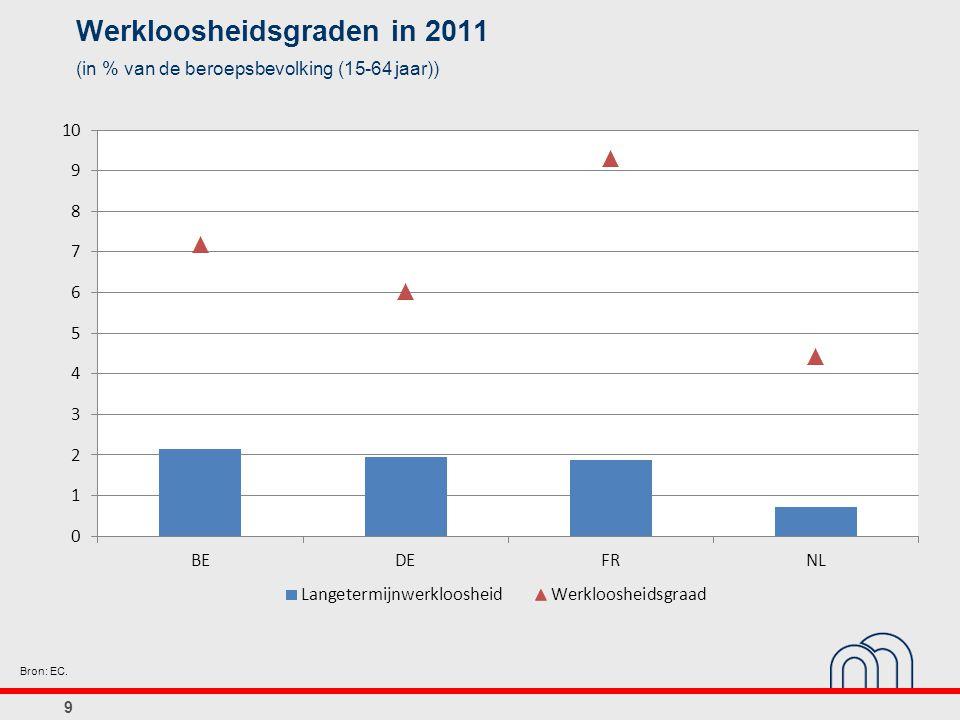 Werkloosheidsgraden in 2011
