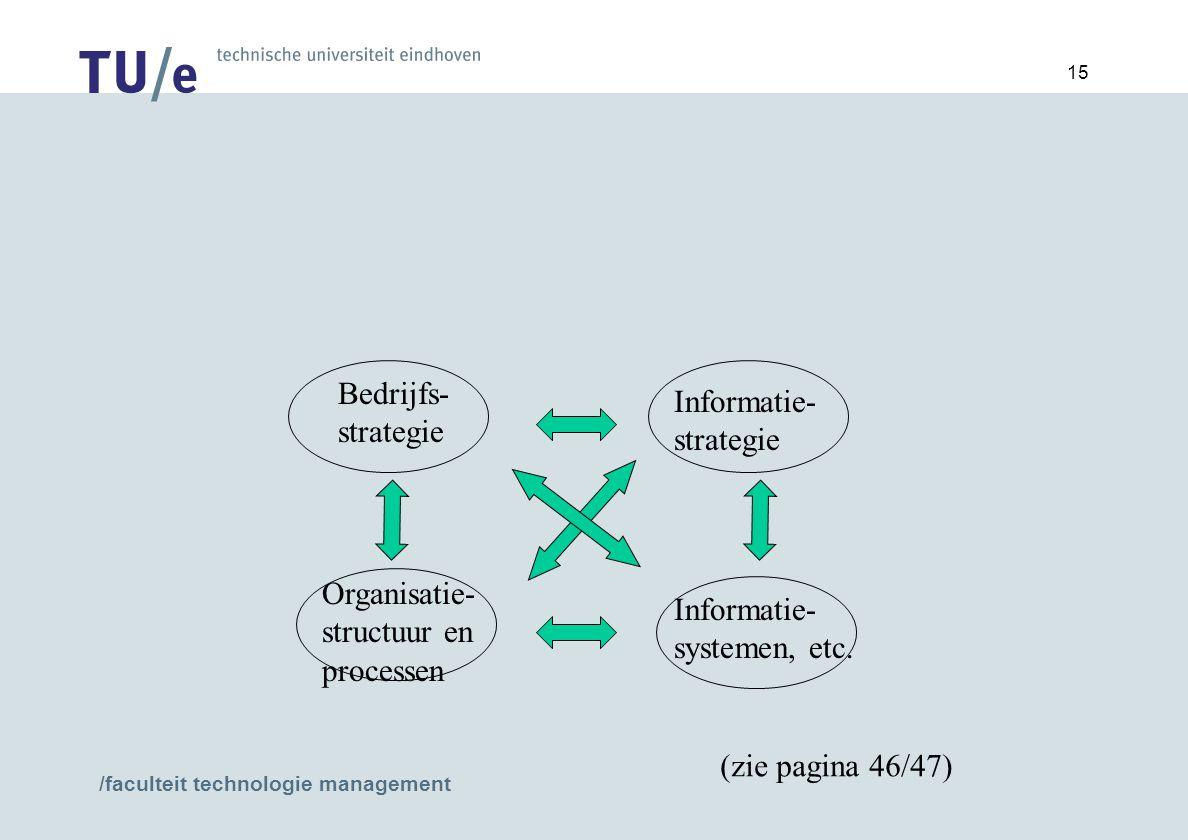 Bedrijfs- strategie Informatie- strategie. Organisatie- structuur en processen. Informatie- systemen, etc.