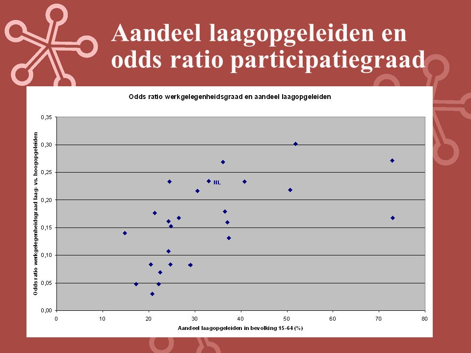 Aandeel laagopgeleiden en odds ratio participatiegraad