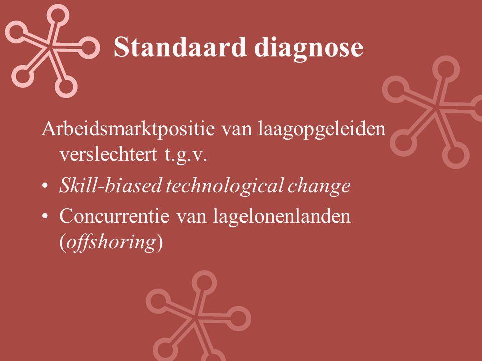 Standaard diagnose Arbeidsmarktpositie van laagopgeleiden verslechtert t.g.v. Skill-biased technological change.