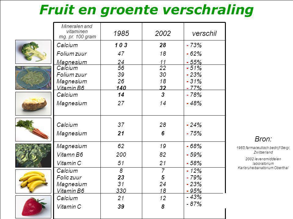 Fruit en groente verschraling