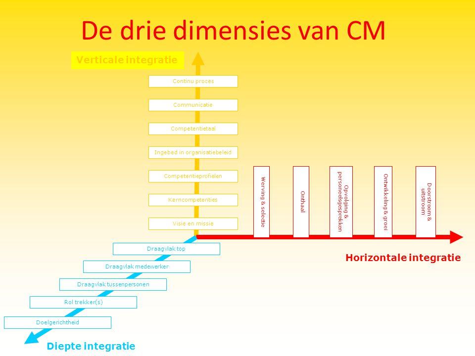 De drie dimensies van CM