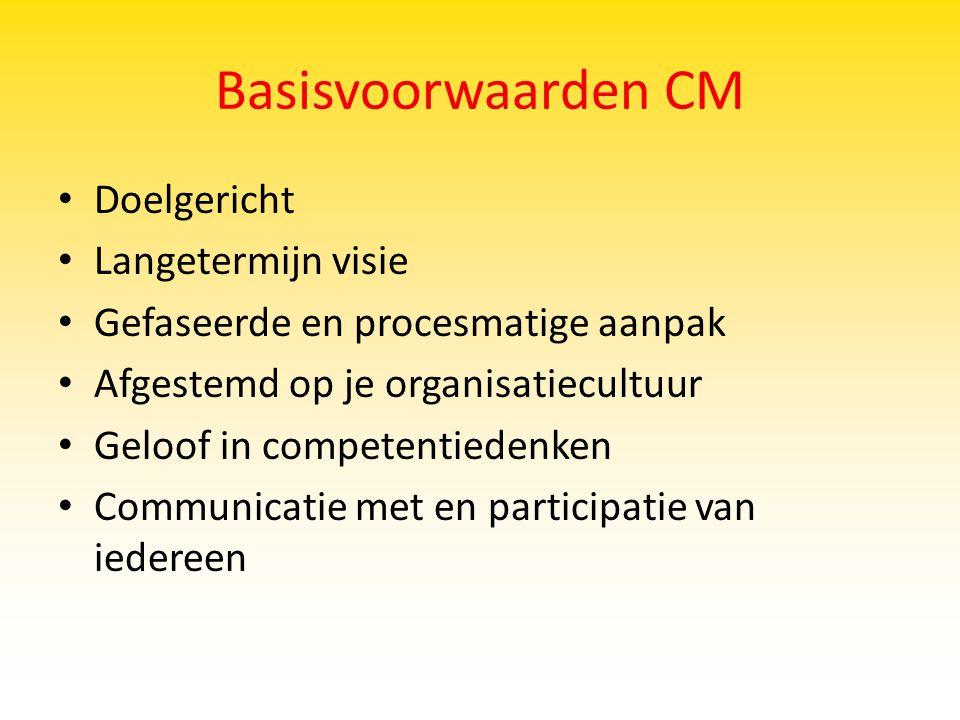 Basisvoorwaarden CM Doelgericht Langetermijn visie
