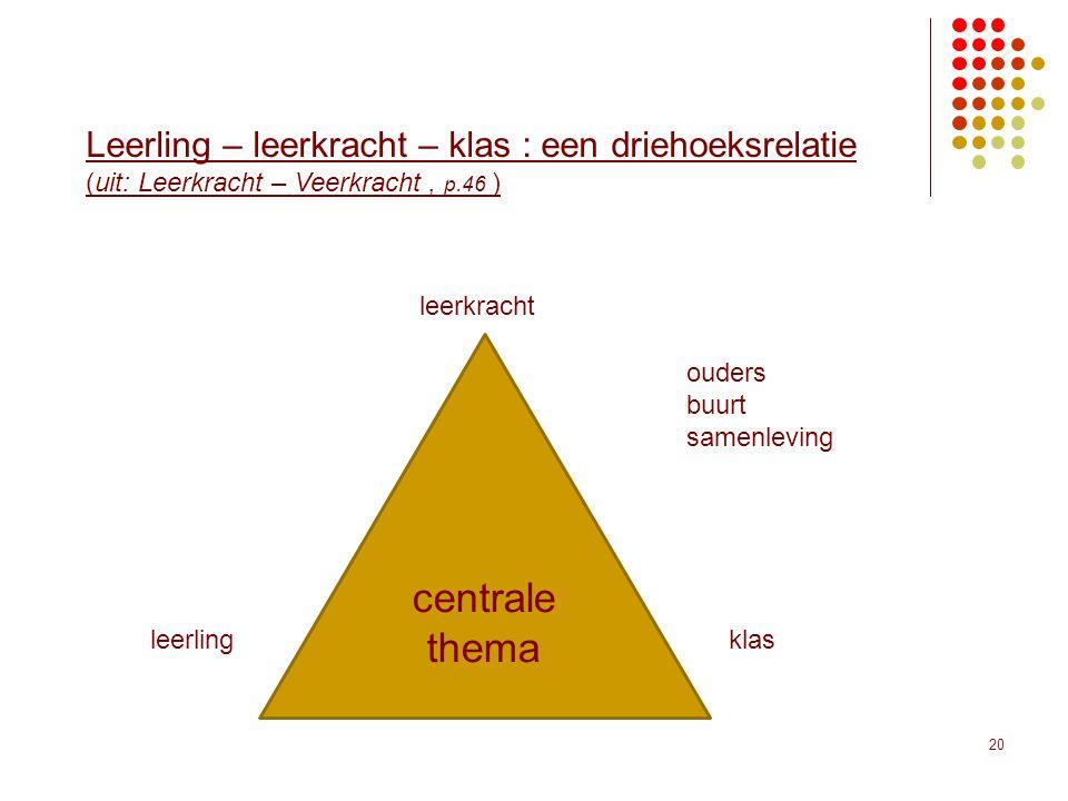 centrale thema Leerling – leerkracht – klas : een driehoeksrelatie