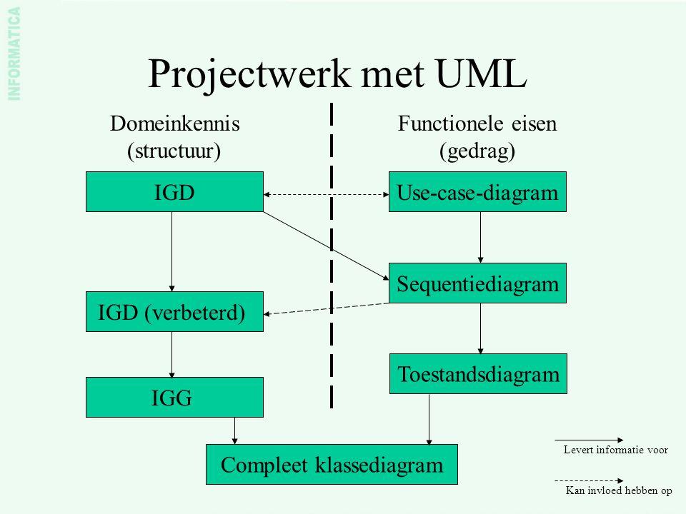 Projectwerk met UML Domeinkennis (structuur)