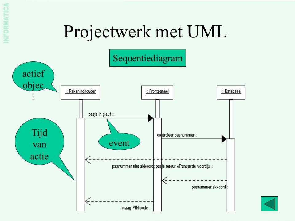 Projectwerk met UML Sequentiediagram actief object Tijd van actie