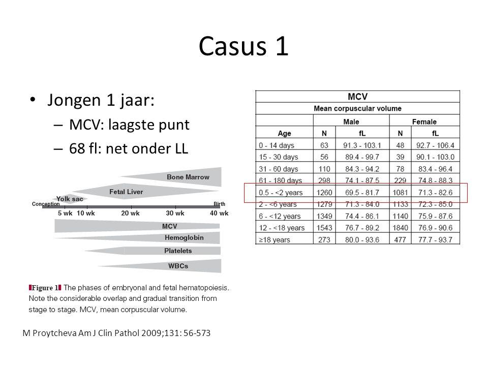 Casus 1 Jongen 1 jaar: MCV: laagste punt 68 fl: net onder LL