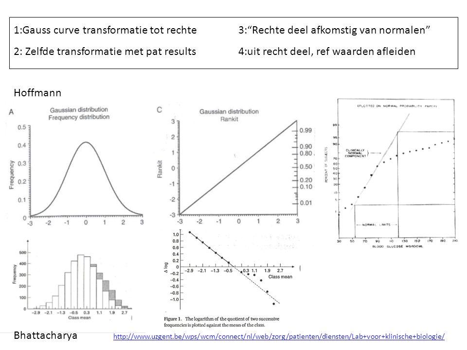 1:Gauss curve transformatie tot rechte