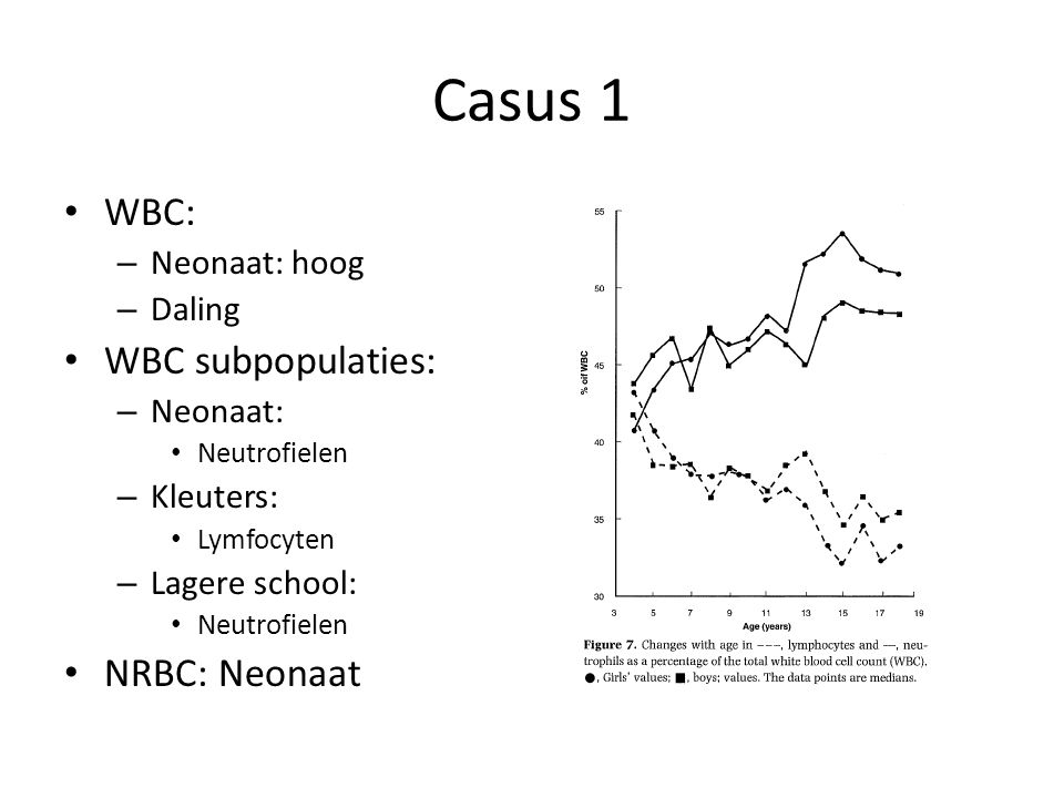 Casus 1 WBC: WBC subpopulaties: NRBC: Neonaat Neonaat: hoog Daling