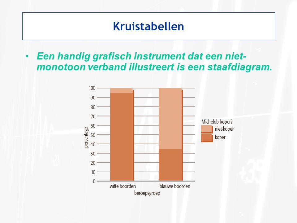 Kruistabellen Een handig grafisch instrument dat een niet-monotoon verband illustreert is een staafdiagram.
