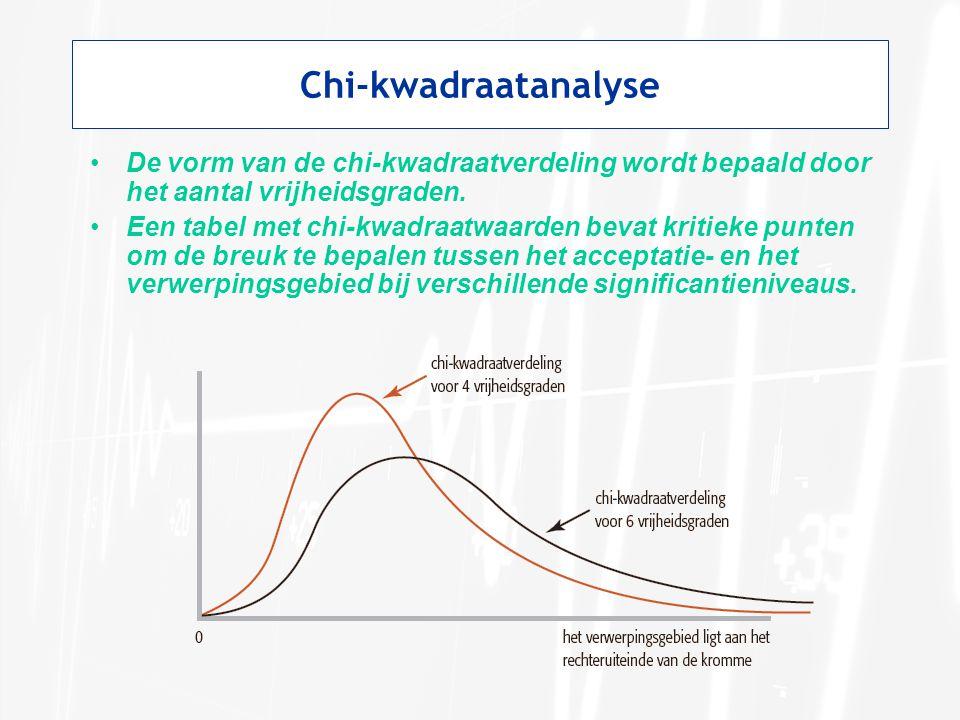 Chi-kwadraatanalyse De vorm van de chi-kwadraatverdeling wordt bepaald door het aantal vrijheidsgraden.