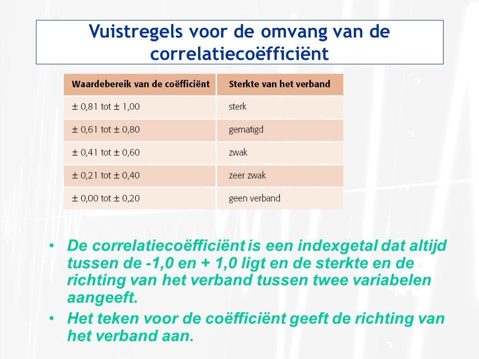 Vuistregels voor de omvang van de correlatiecoëfficiënt