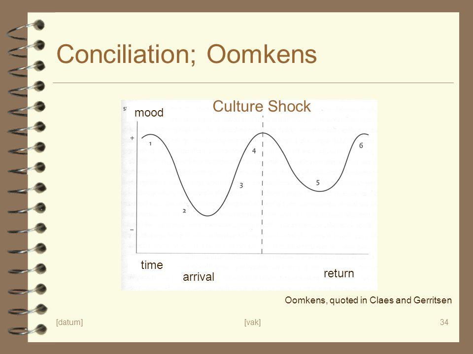Conciliation; Oomkens
