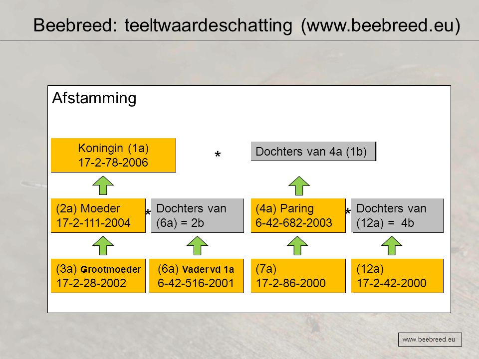 Beebreed: teeltwaardeschatting (www.beebreed.eu)