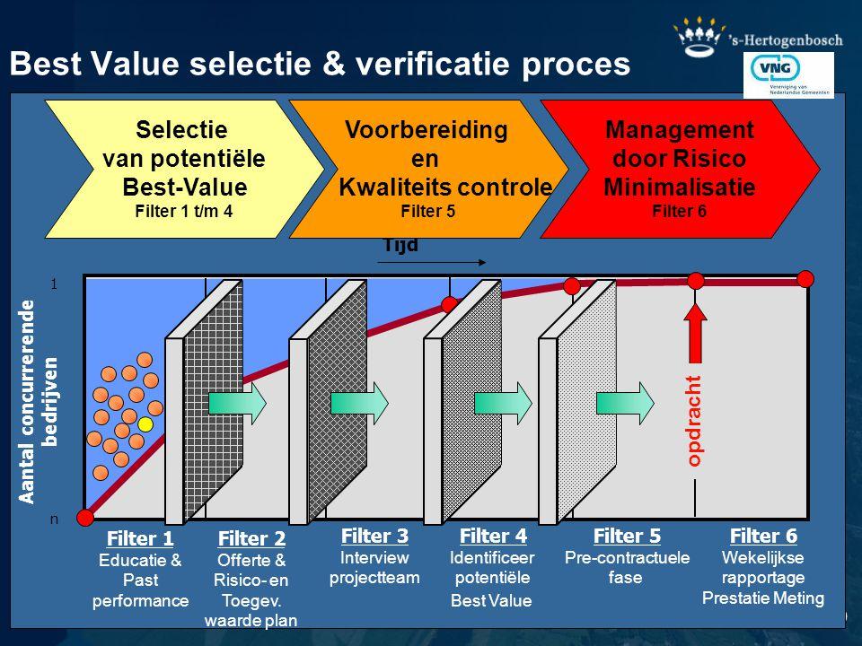 Best Value selectie & verificatie proces