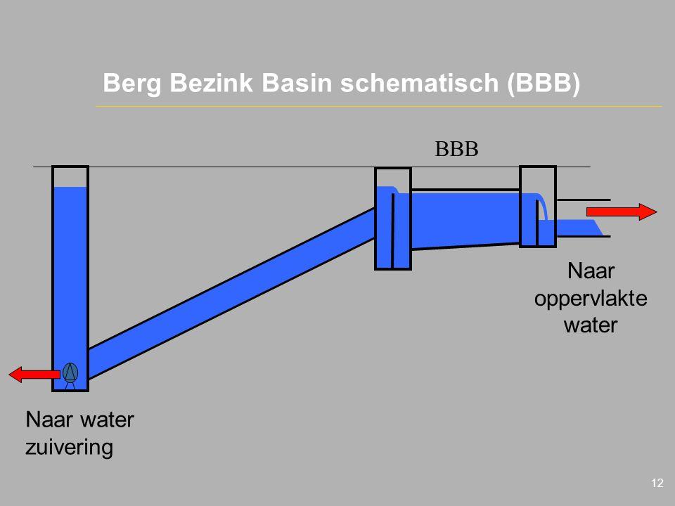Berg Bezink Basin schematisch (BBB)