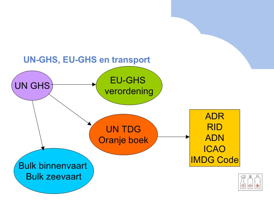 UN-GHS, EU-GHS en transport