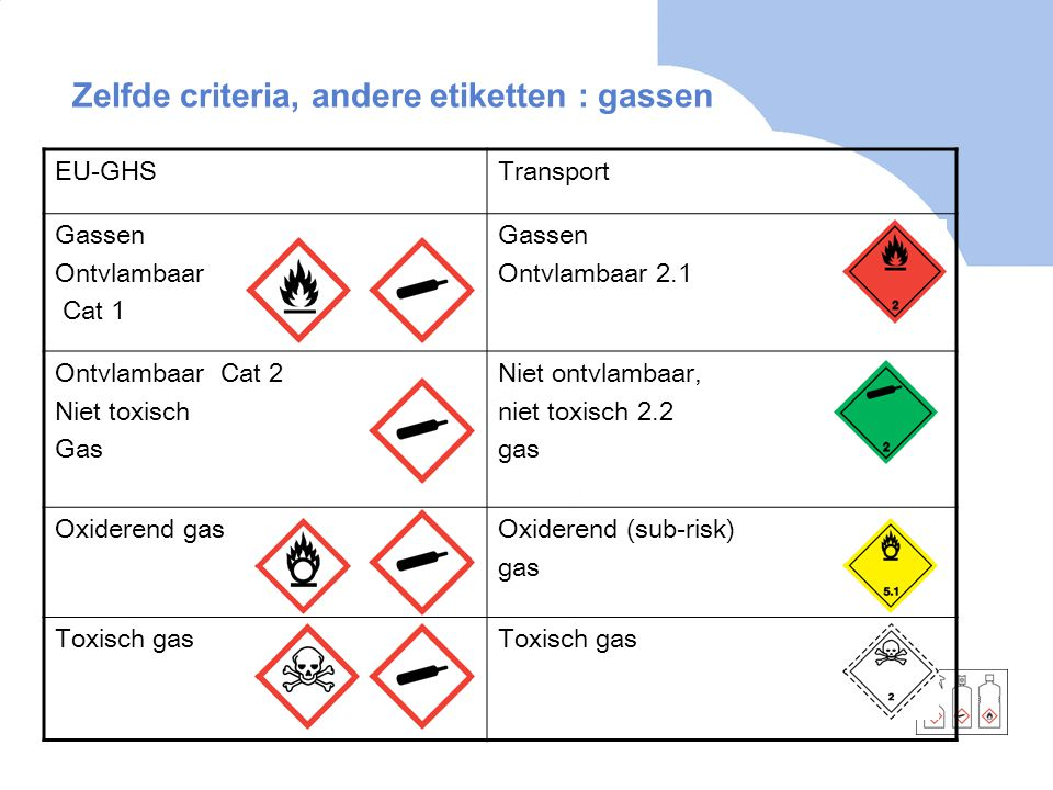 Zelfde criteria, andere etiketten : gassen