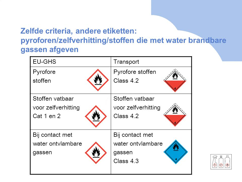 Zelfde criteria, andere etiketten: pyroforen/zelfverhitting/stoffen die met water brandbare gassen afgeven