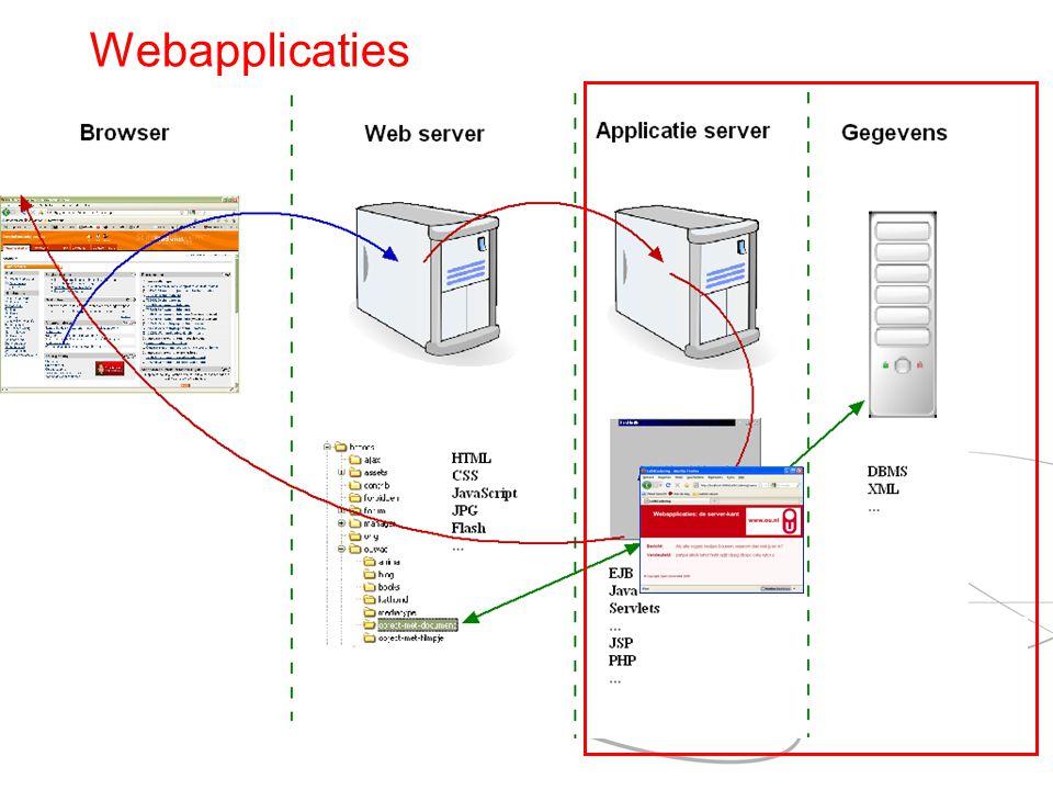 Webapplicaties Gebruiker tikt URL in, klikt op link of op submitknop.