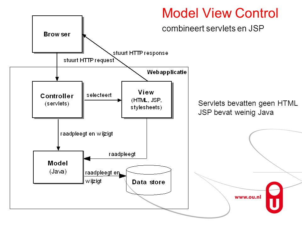 Model View Control combineert servlets en JSP