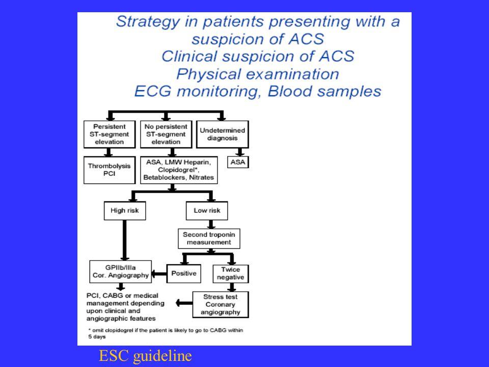 ESC guideline