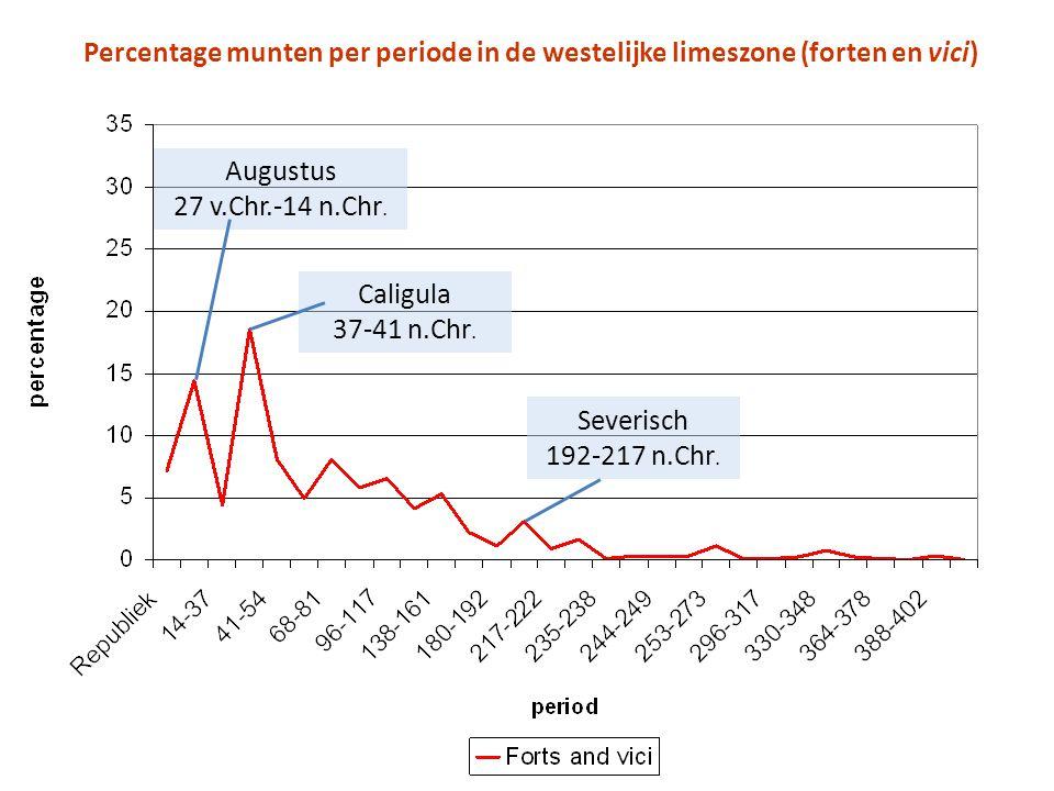 Percentage munten per periode in de westelijke limeszone (forten en vici)