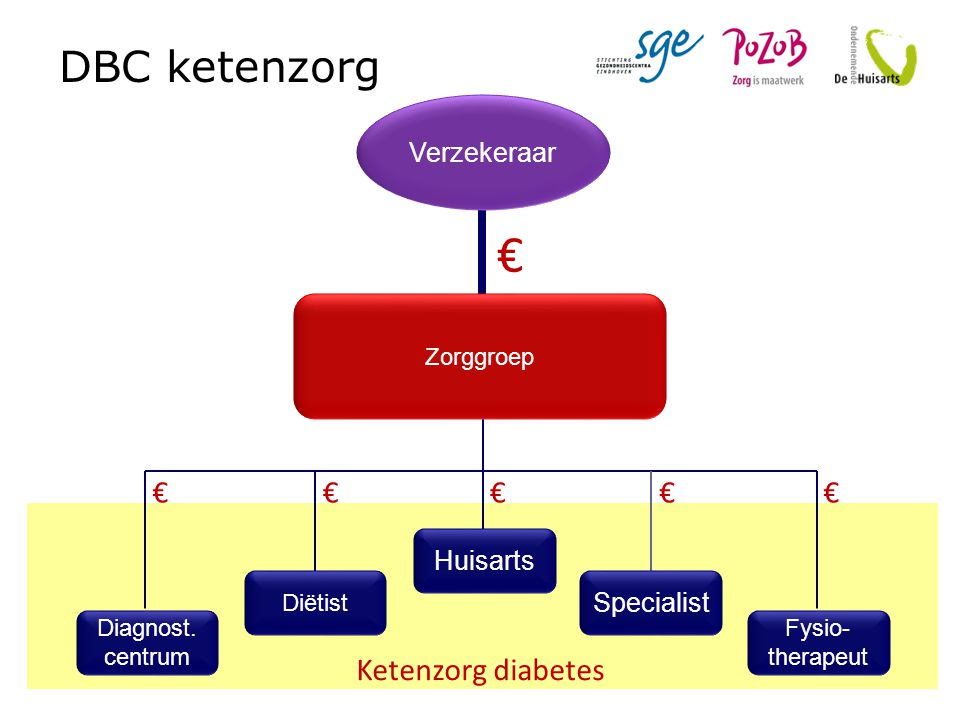 € DBC ketenzorg € € € € € Ketenzorg diabetes Verzekeraar Huisarts