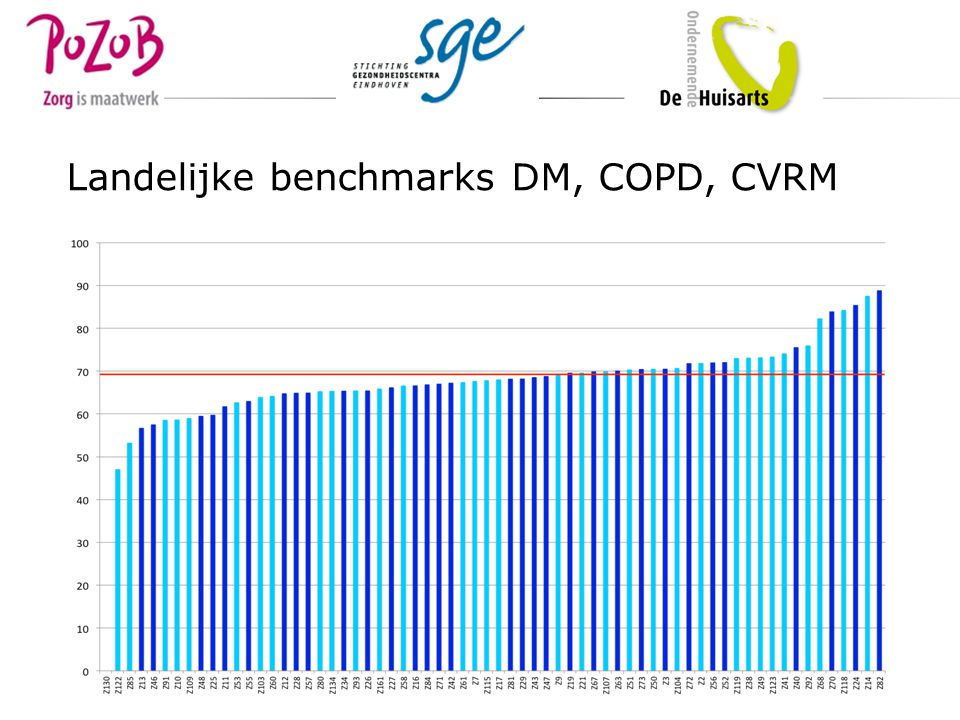Landelijke benchmarks DM, COPD, CVRM