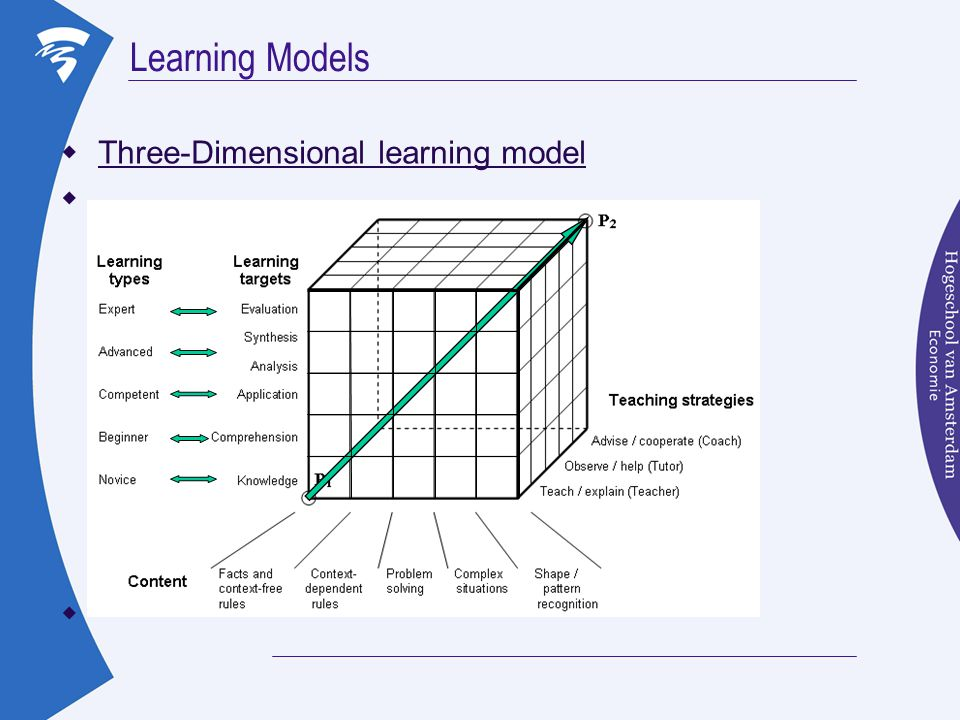 Learning Models Three-Dimensional learning model