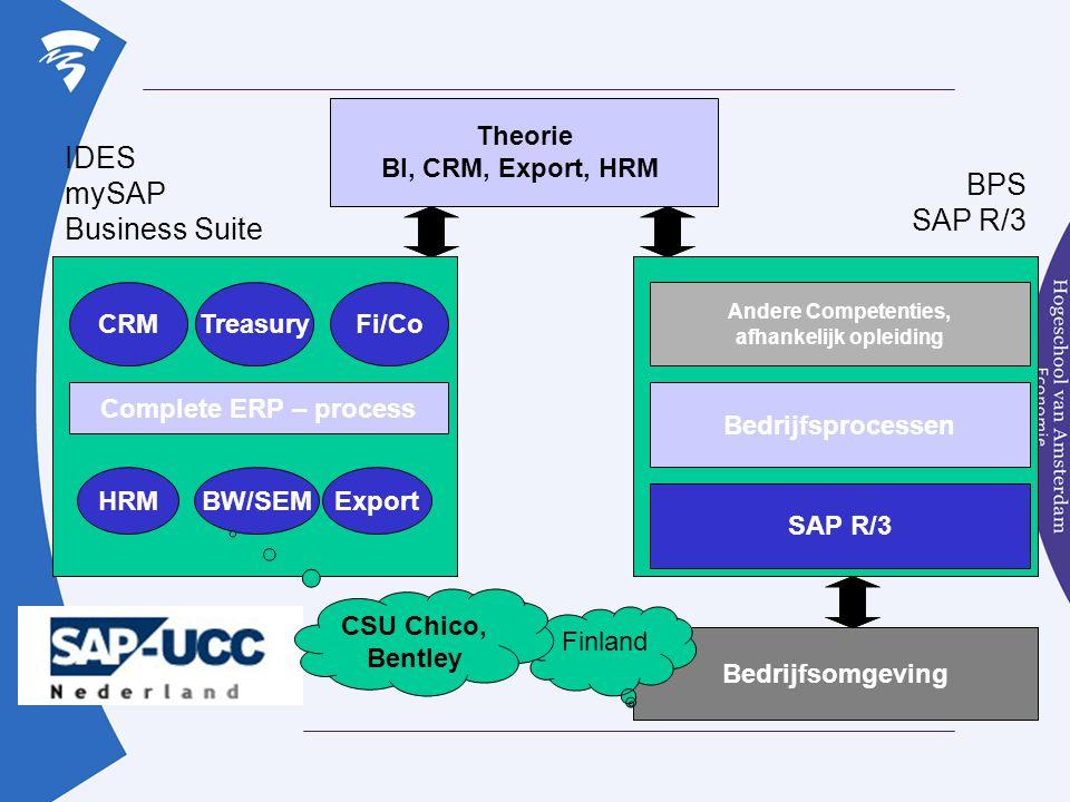 IDES mySAP BPS Business Suite SAP R/3 Theorie BI, CRM, Export, HRM CRM