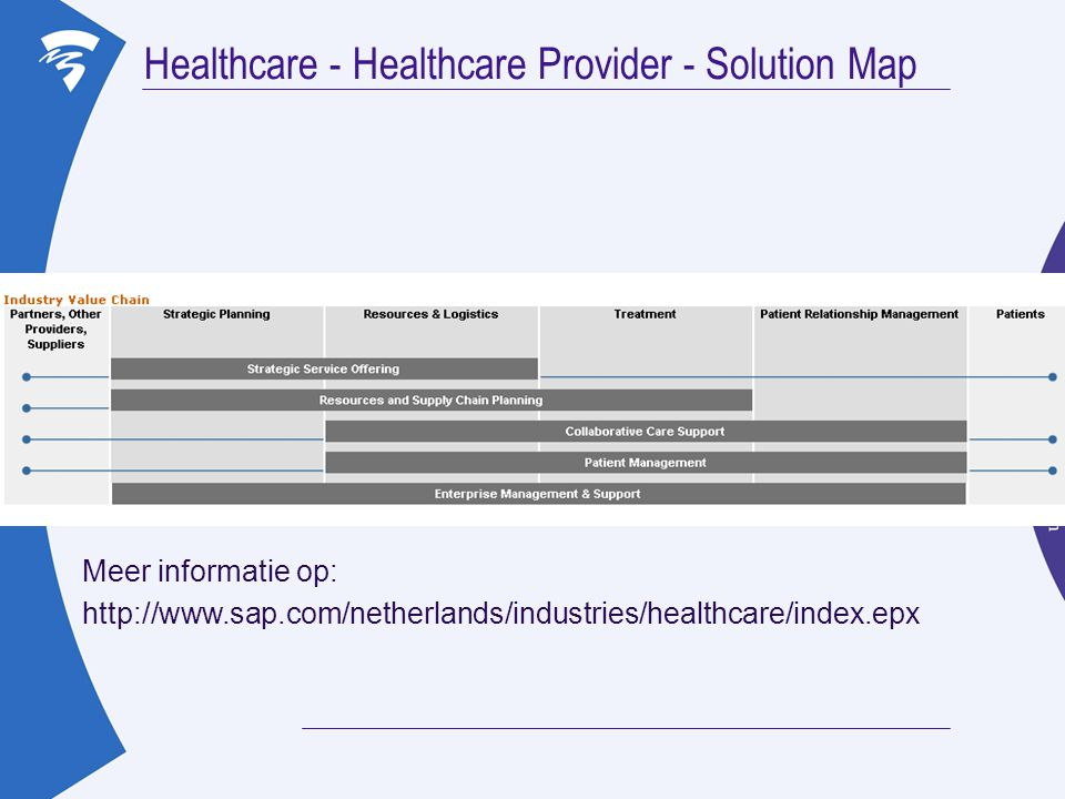 Healthcare - Healthcare Provider - Solution Map