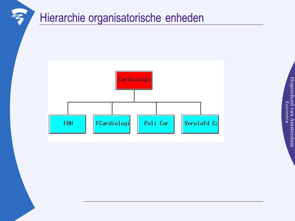 Hierarchie organisatorische enheden