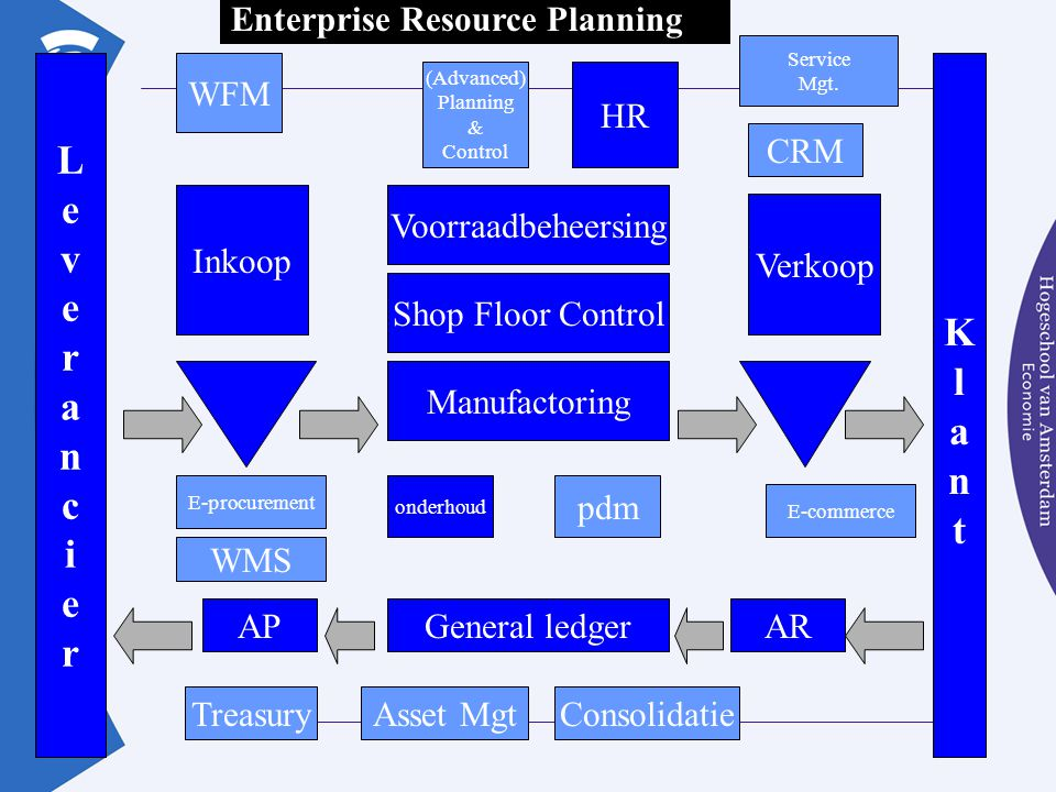 L e v K r l a a n n c t i Enterprise Resource Planning WFM HR CRM