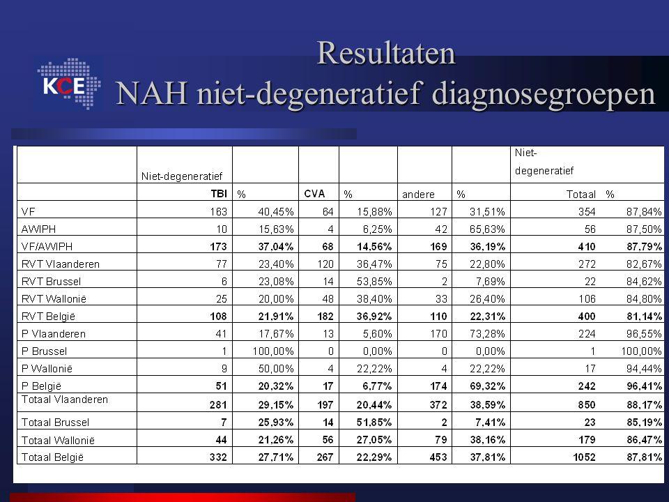 Resultaten NAH niet-degeneratief diagnosegroepen