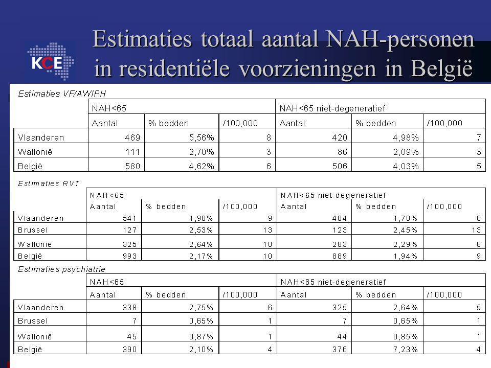 Estimaties totaal aantal NAH-personen in residentiële voorzieningen in België
