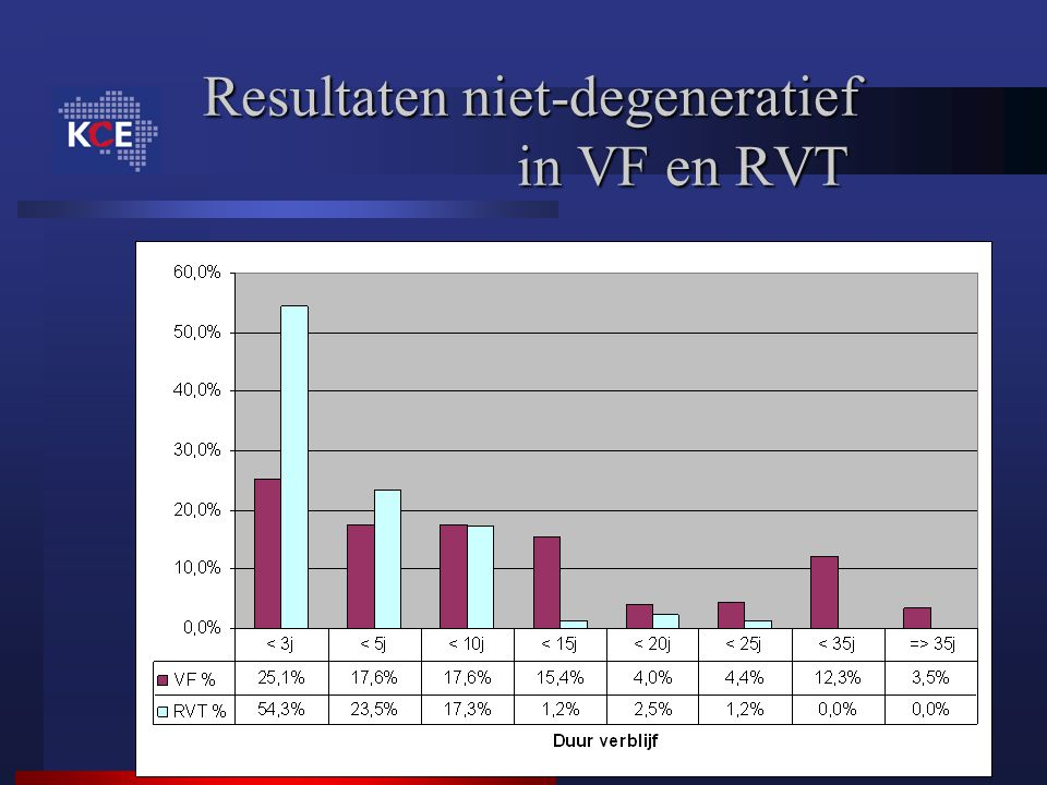 Resultaten niet-degeneratief in VF en RVT