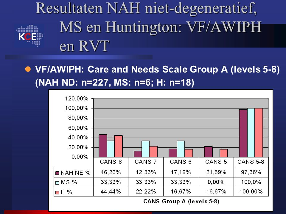 Resultaten NAH niet-degeneratief, MS en Huntington: VF/AWIPH en RVT