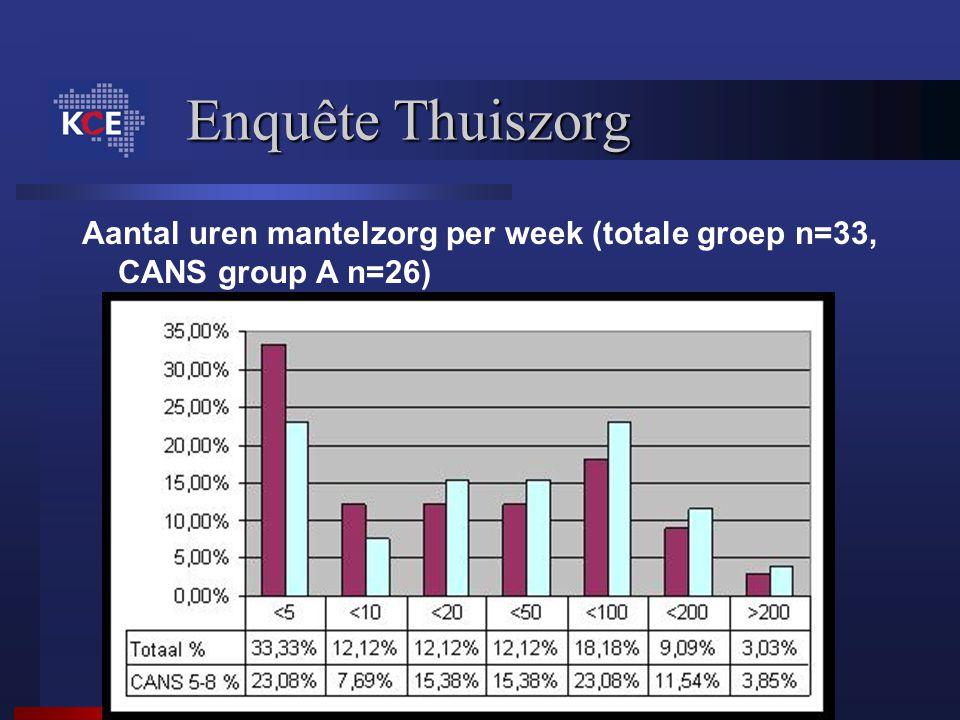 Enquête Thuiszorg Aantal uren mantelzorg per week (totale groep n=33, CANS group A n=26)