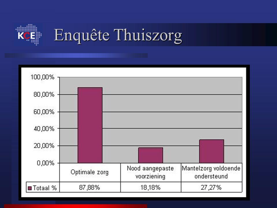 Enquête Thuiszorg