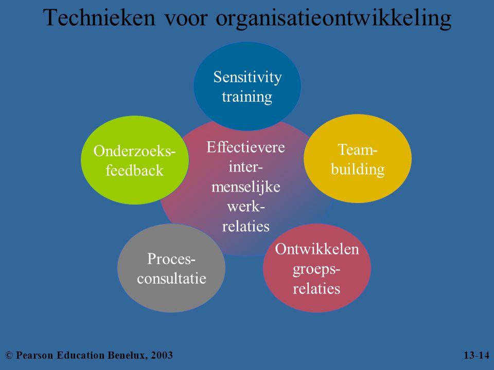 Technieken voor organisatieontwikkeling