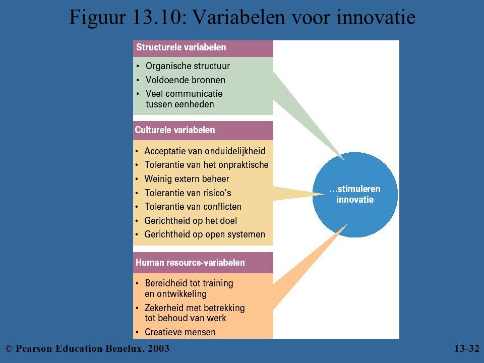 Figuur 13.10: Variabelen voor innovatie