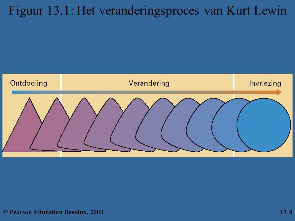 Figuur 13.1: Het veranderingsproces van Kurt Lewin