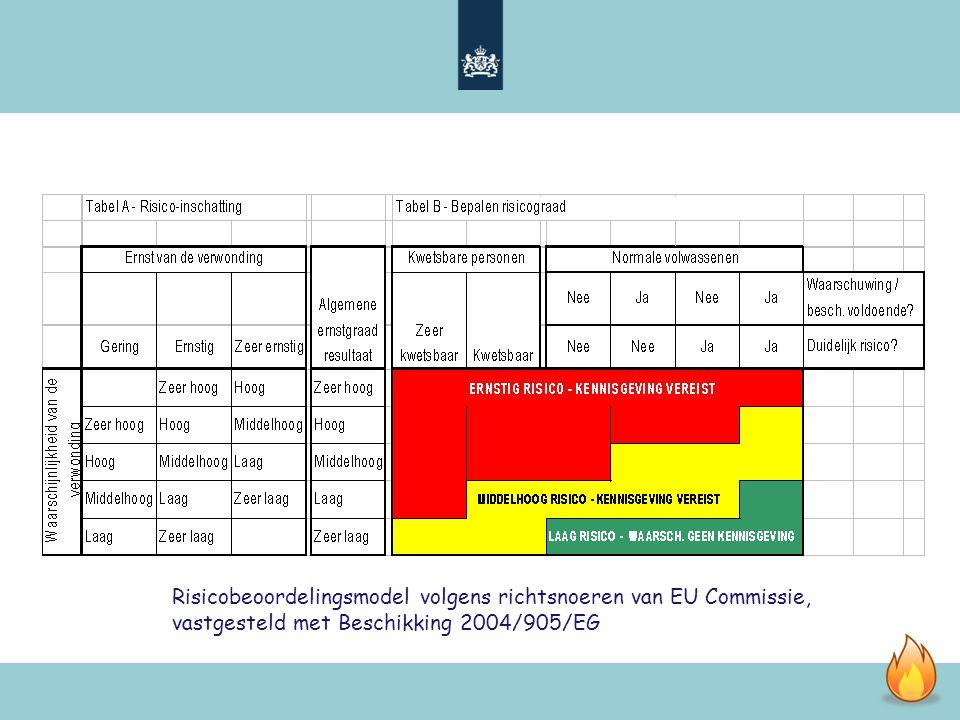 Risicobeoordelingsmodel volgens richtsnoeren van EU Commissie, vastgesteld met Beschikking 2004/905/EG